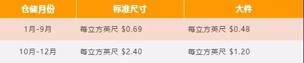新手必备!2019亚马逊开店费用指南,不走弯路!